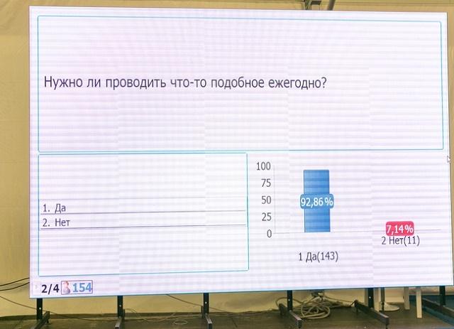 Форум организаторов детского отдыха - итоги