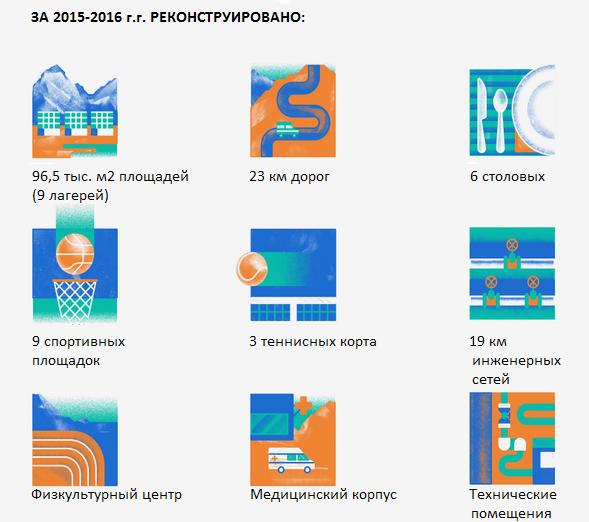 Артек 2016 - итоги года